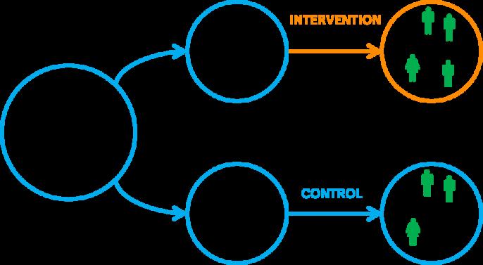 Figure 2: piloting a new programme via RCT (image © Behavioural Insights Team)
