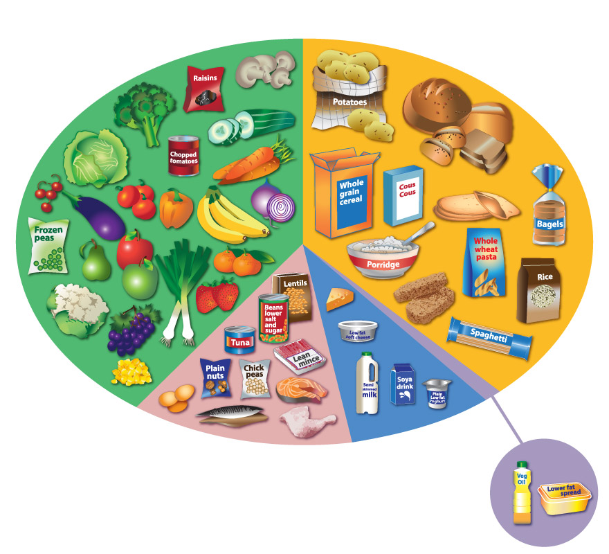 Does A Cancer Prevention Diet Really Exist Cancer