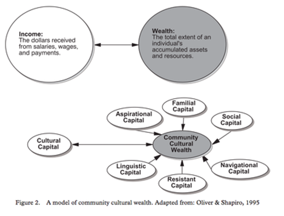 A model of community cultural wealth, which is comprised of linguistic, resistant, navigational, social, familial and aspirational capital.