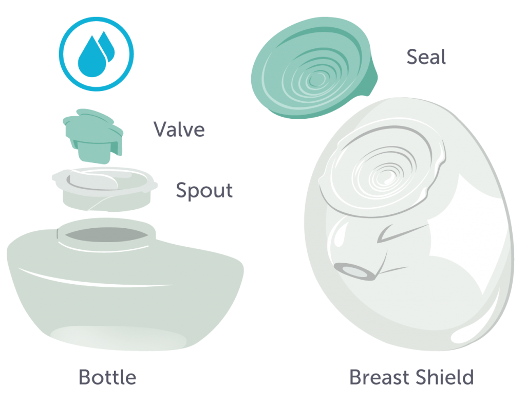 A diagram showing the different parts of a breast pump - the bottle, spout, valve, breast shield, and seal.