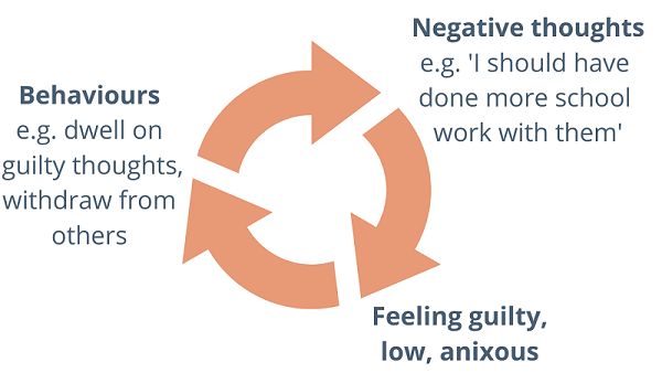cycle, negative thoughts lead to feeling guilty low, anxious. cycling to behaviors and then back to negative thoughts