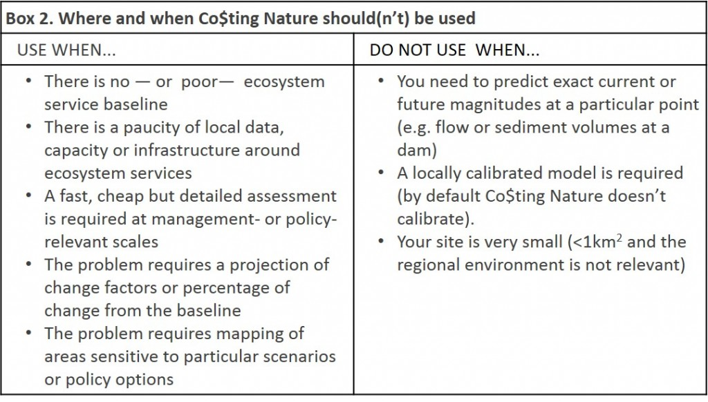 Source: Mulligan (2012) 'The WaterWorld and Co$ting Nature tools for mapping ecosystem services in support of management and policy' Co$ting Nature documentation material