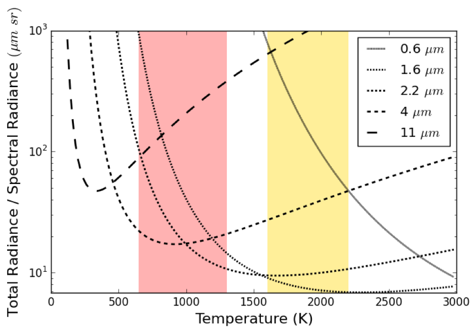 Figure 1. Ratio between Stefan's law (Total Radiance) and the Planck Function (Spectral Radiance) as a function of common wavelengths used in EO satellites and temperature.  Where the slope is approximately constant provides indication that the two functions show similar slope, and that is is possible to map from spectral radiance to total radiance using a constant factor.  The area demarcated in red indicates Landscape fire combustion temperatures and the yellow area gas flare combustion temperatures.