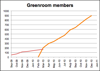 subscriber graph
