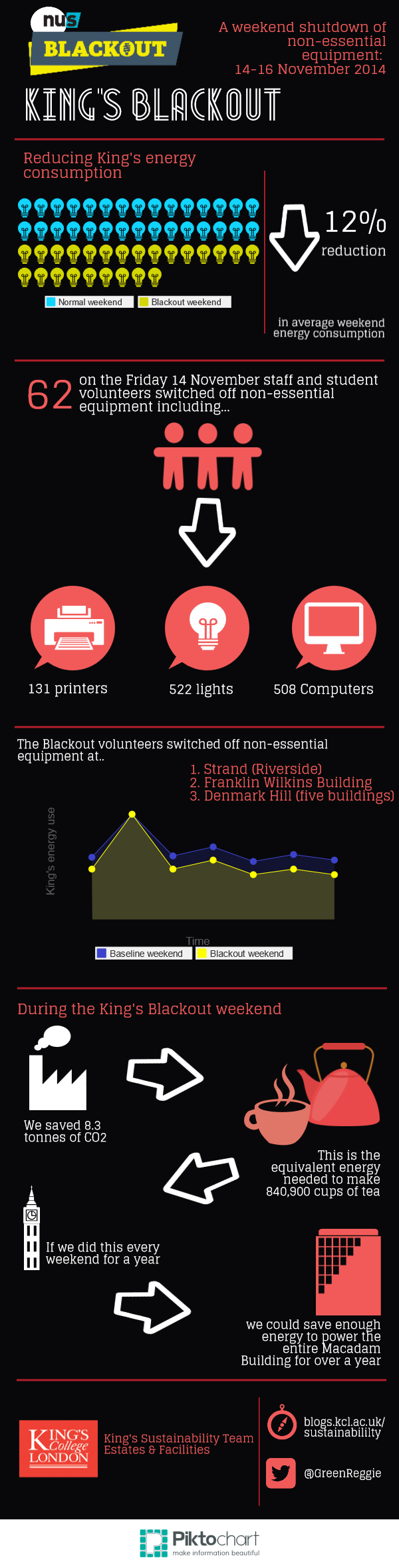 King's Blackout results infographic