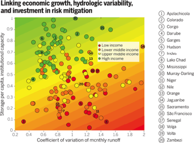 Figure showing trends between economic growth, hydrologic variability, and investment in risk mitigation